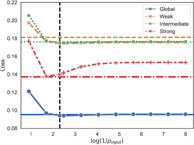 Figure 3 for Global and Individualized Community Detection in Inhomogeneous Multilayer Networks
