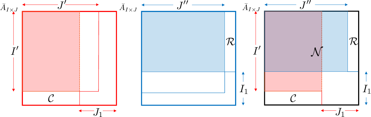 Figure 4 for Global and Individualized Community Detection in Inhomogeneous Multilayer Networks
