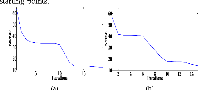 Nonlinear phase retrieval using projection operator and iterative figure 2 ccuart Images