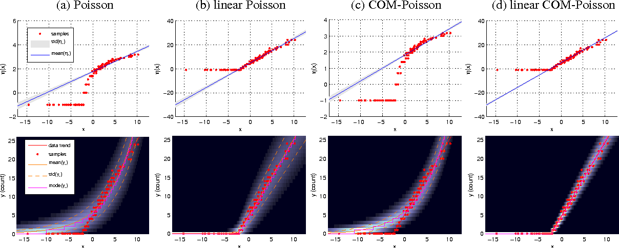 Figure 2 for On Approximate Inference for Generalized Gaussian Process Models