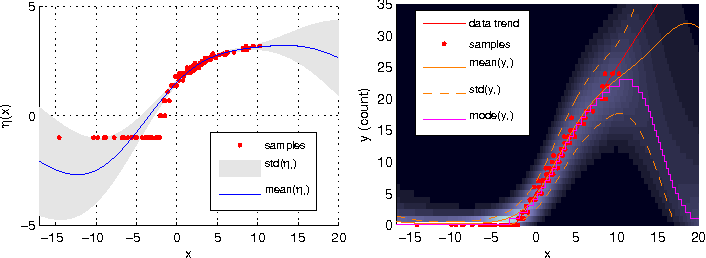 Figure 4 for On Approximate Inference for Generalized Gaussian Process Models