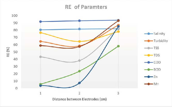 Figure 5 from Effects of electric potential, NaCl, pH and