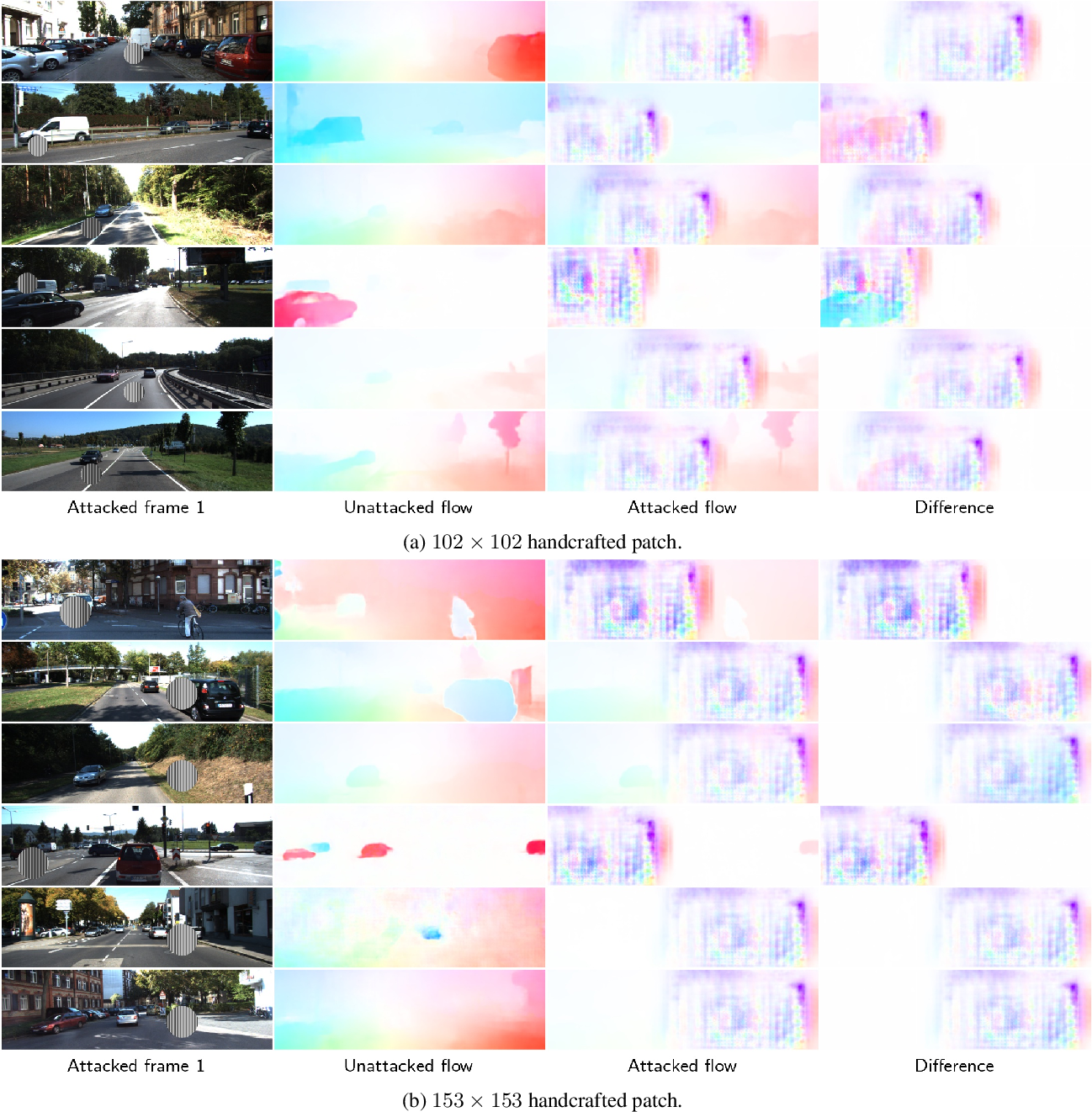 Figure 3 for What Causes Optical Flow Networks to be Vulnerable to Physical Adversarial Attacks