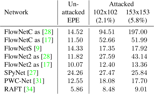 Figure 2 for What Causes Optical Flow Networks to be Vulnerable to Physical Adversarial Attacks