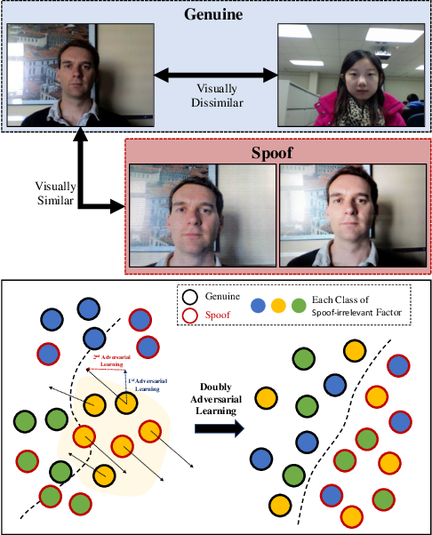 Figure 1 for Suppressing Spoof-irrelevant Factors for Domain-agnostic Face Anti-spoofing