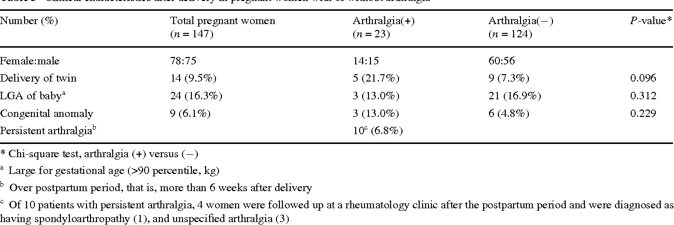 Prevalence And Clinical Features Of Arthralgia Arthritis In Healthy Pregnant Women