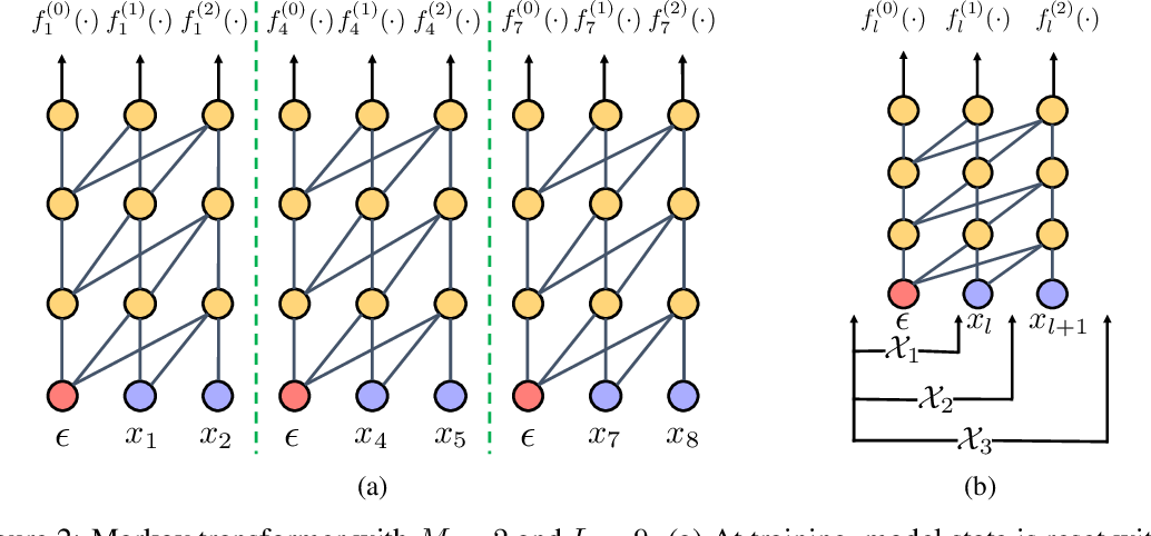 Figure 3 for Cascaded Text Generation with Markov Transformers