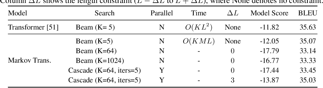 Figure 4 for Cascaded Text Generation with Markov Transformers