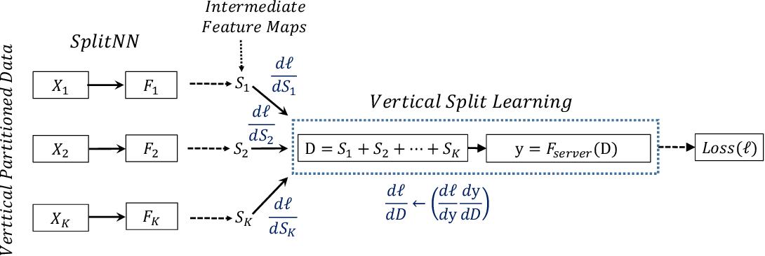 Figure 1 for SplitNN-driven Vertical Partitioning