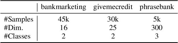 Figure 2 for SplitNN-driven Vertical Partitioning