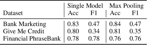 Figure 3 for SplitNN-driven Vertical Partitioning
