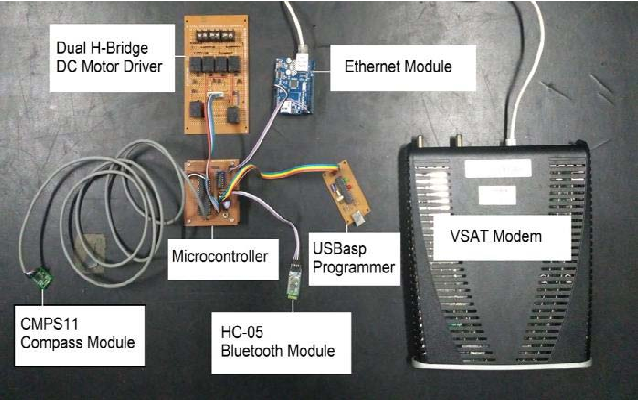 Figure 3 from Automatic VSAT antenna pointing system