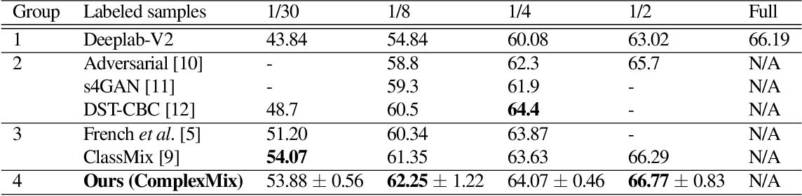 Figure 2 for Mask-based Data Augmentation for Semi-supervised Semantic Segmentation