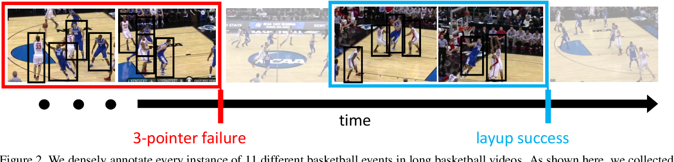 Figure 3 for Detecting events and key actors in multi-person videos