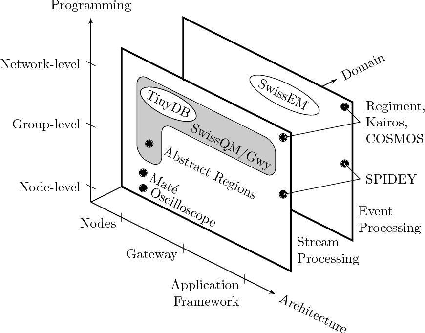 Data Stream Processing On Embedded Devices