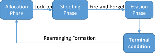 Fig. 1. One step of the combat scenario described in Section III-A; one step is composed of 3 phases which are named allocation, shooting and evasion phases.