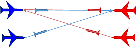 Fig. 2. the 2-on-2 situation where the aircrafts in both teams fire their missiles to the same opponent.
