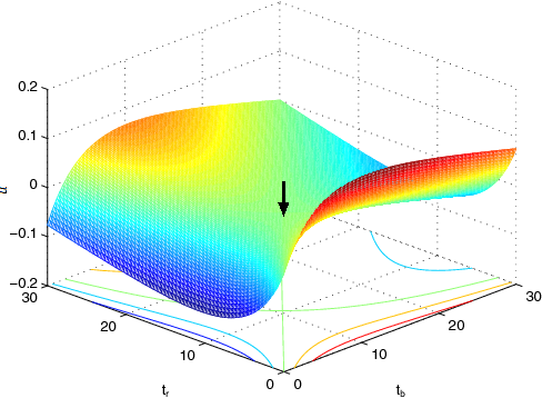 Fig. 3. The illustration of the pseudo utility, ū(tb, tr) for the case of vba = vra = Mach 1. The arrow points to the Nash equilibrium point, (10.55, 10.55, 0). The function is skew-symmetric.