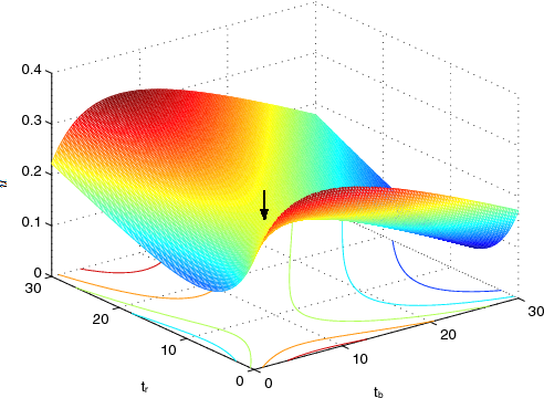 Fig. 4. The illustration of the pseudo utility, ū(tb, tr) for the case of vba = Mach 1.8 and vra = Mach 1. The arrow points to the Nash equilibrium point, (7.51, 8.26, 0.2097). The values are positive in whole domain.