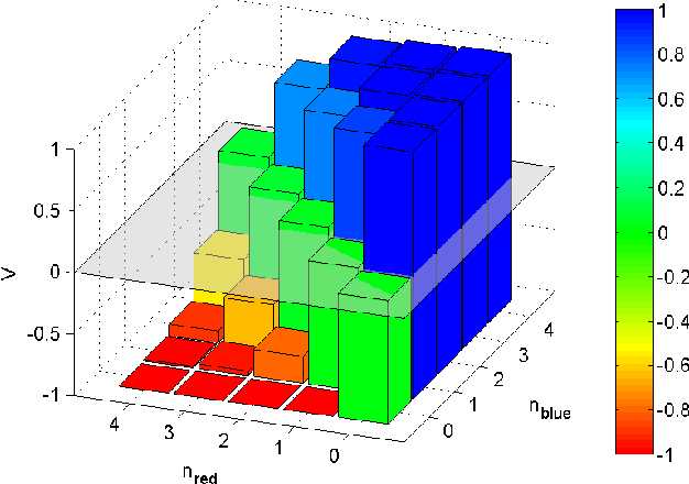 Fig. 6. The values for all states; it is high where blue team is having advantage over red team.