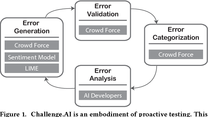 Figure 1 for Challenge AI Mind: A Crowd System for Proactive AI Testing