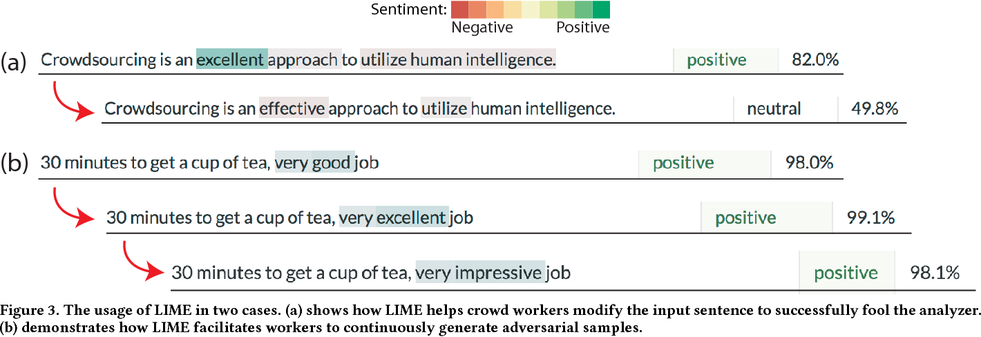 Figure 4 for Challenge AI Mind: A Crowd System for Proactive AI Testing