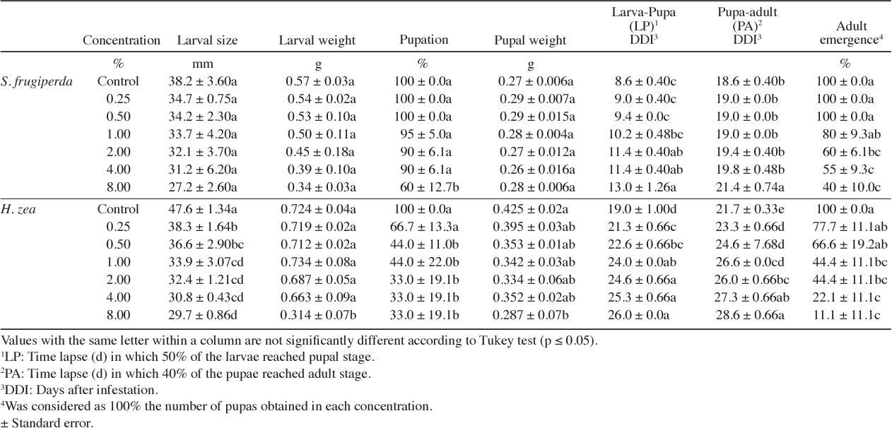 table 2 from bioactivity of a water extract of boldus peumus rh semanticscholar org