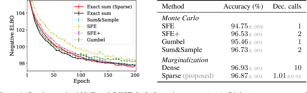 Figure 1 for Efficient Marginalization of Discrete and Structured Latent Variables via Sparsity