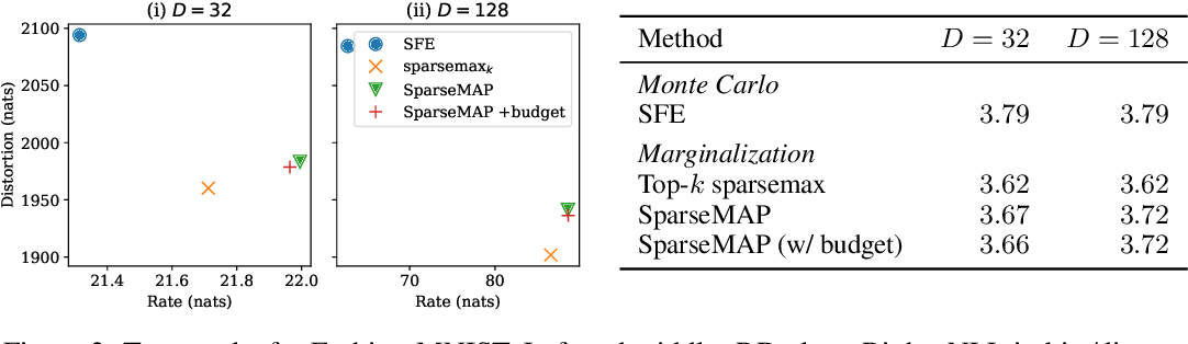 Figure 3 for Efficient Marginalization of Discrete and Structured Latent Variables via Sparsity