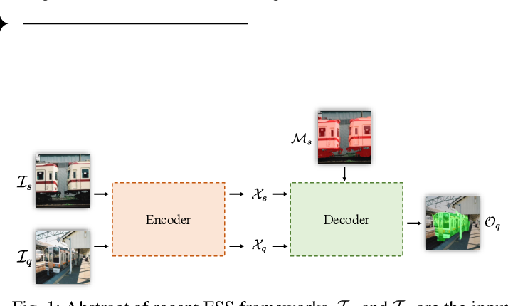 Figure 1 for PFENet++: Boosting Few-shot Semantic Segmentation with the Noise-filtered Context-aware Prior Mask