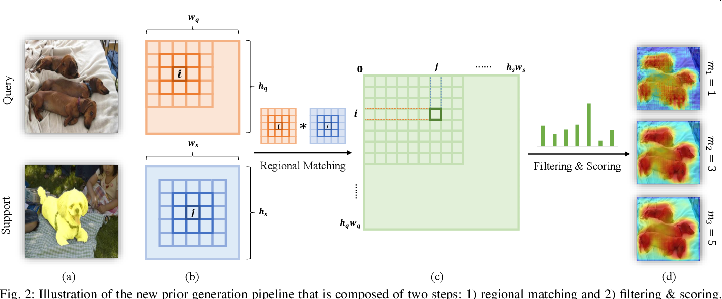 Figure 3 for PFENet++: Boosting Few-shot Semantic Segmentation with the Noise-filtered Context-aware Prior Mask