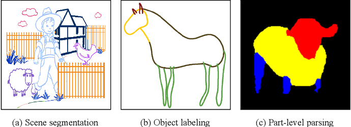 Figure 2 for Deep Semantic Parsing of Freehand Sketches with Homogeneous Transformation, Soft-Weighted Loss, and Staged Learning