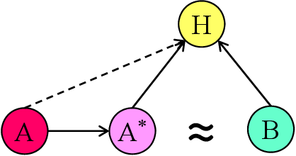 Figure 3 for Deep Semantic Parsing of Freehand Sketches with Homogeneous Transformation, Soft-Weighted Loss, and Staged Learning