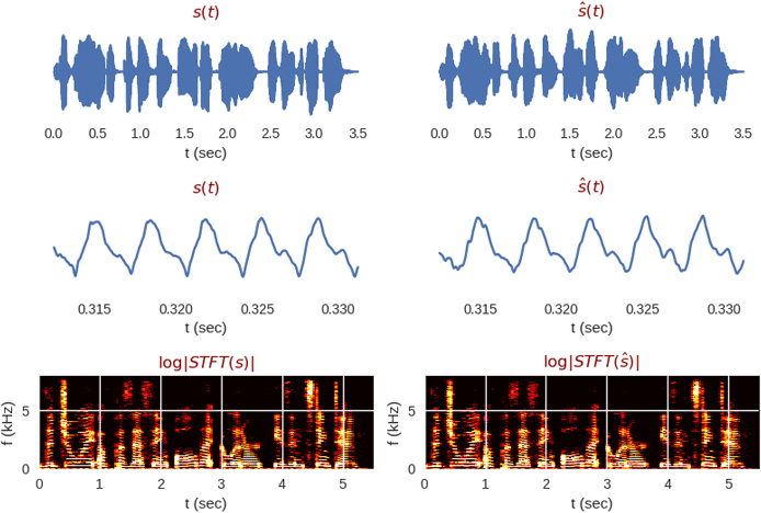 Figure 2 for Fast Spectrogram Inversion using Multi-head Convolutional Neural Networks