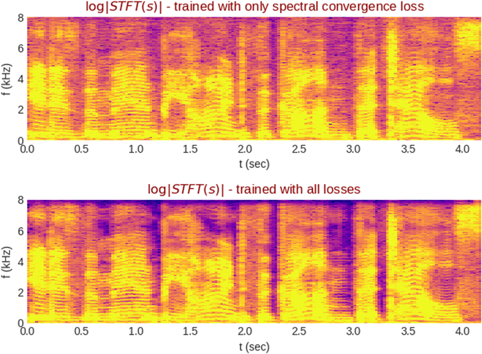 Figure 3 for Fast Spectrogram Inversion using Multi-head Convolutional Neural Networks