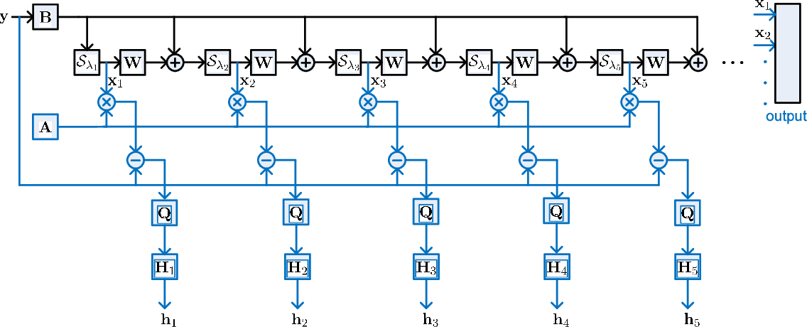 Figure 3 for Solving Sparse Linear Inverse Problems in Communication Systems: A Deep Learning Approach With Adaptive Depth