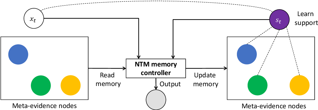 Figure 1 for Explain by Evidence: An Explainable Memory-based Neural Network for Question Answering