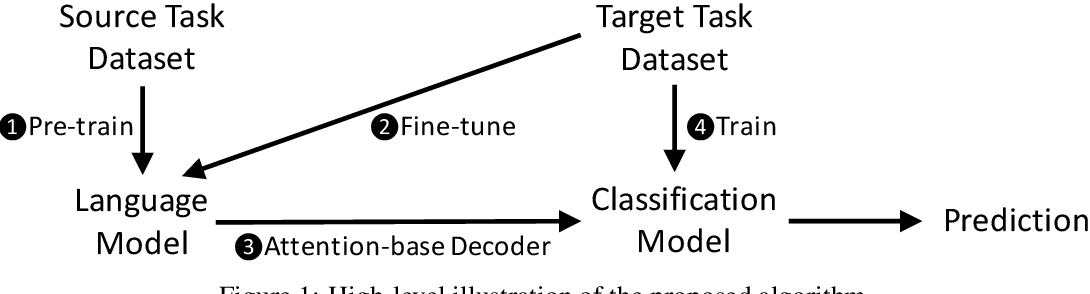 Figure 1 for FineText: Text Classification via Attention-based Language Model Fine-tuning