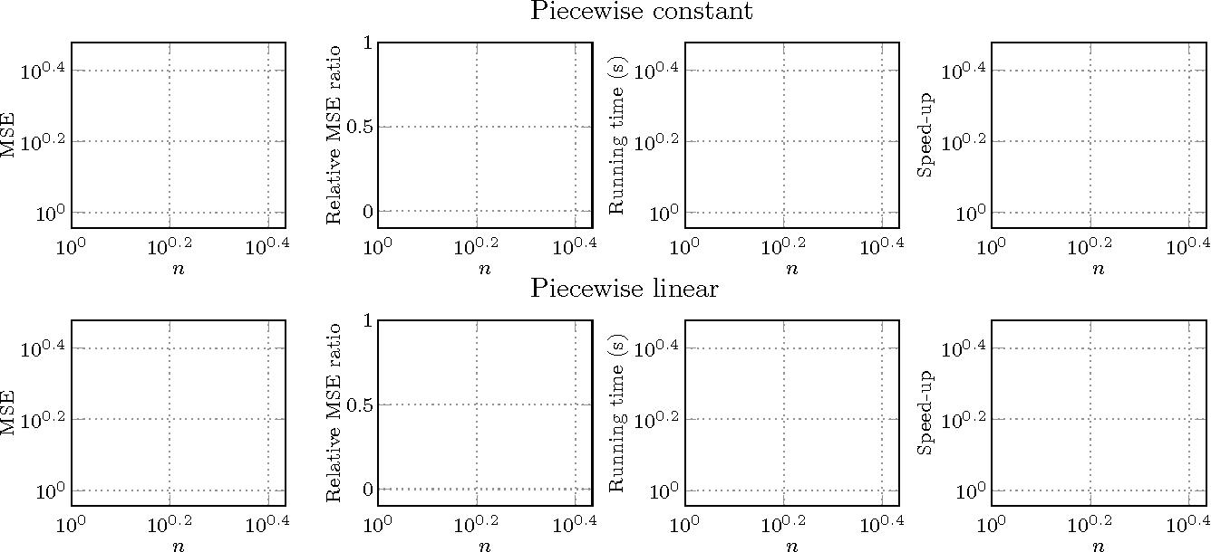 Figure 1 for Fast Algorithms for Segmented Regression