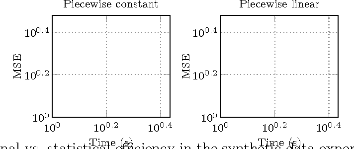Figure 2 for Fast Algorithms for Segmented Regression