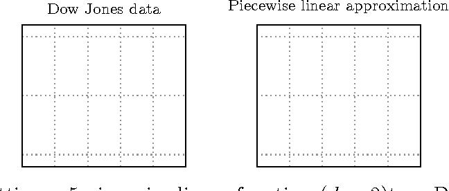 Figure 3 for Fast Algorithms for Segmented Regression
