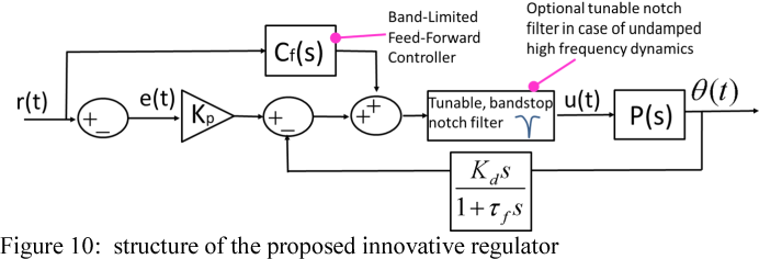 Figure 10 from Modelling and control of a galvanometer for the