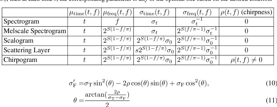 Figure 4 for Interpretable Super-Resolution via a Learned Time-Series Representation