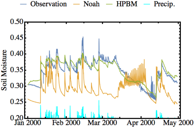 Figure 4 for Combining Parametric Land Surface Models with Machine Learning