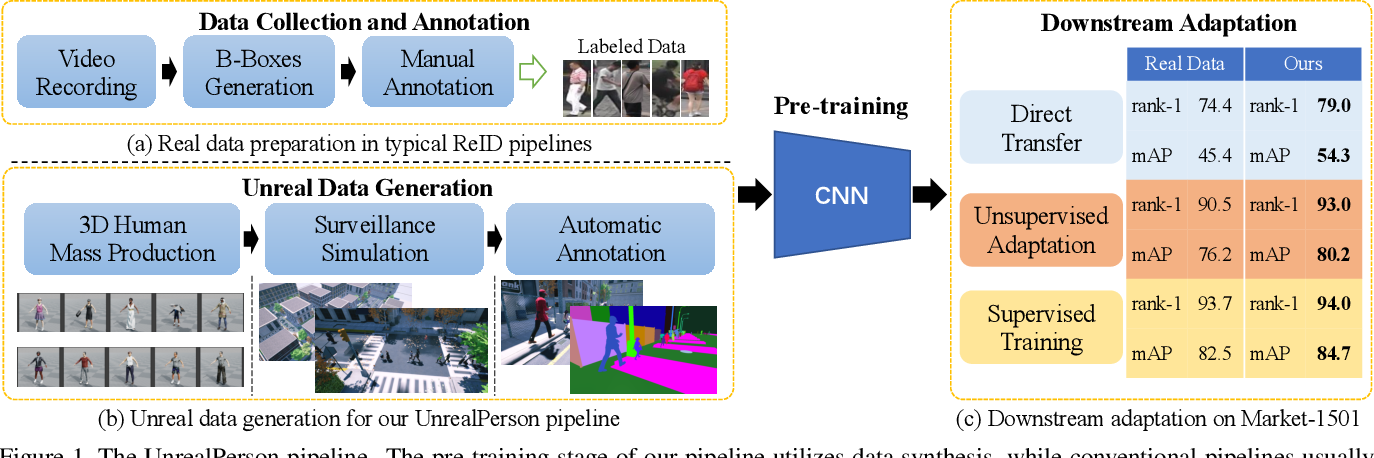 Figure 1 for UnrealPerson: An Adaptive Pipeline towards Costless Person Re-identification
