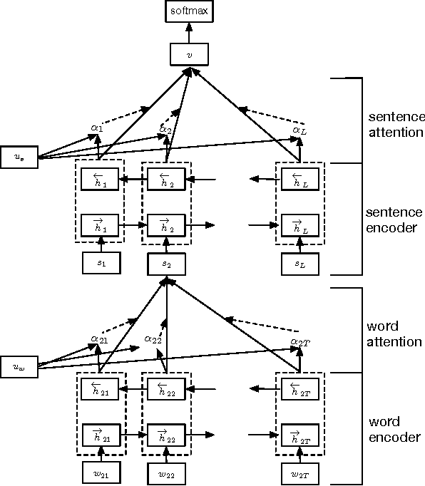 sentence level semantic classification of online The sentence level sentiment classification performs better than the word level semantic orientation the limitations include the dependency on lexicons and the.