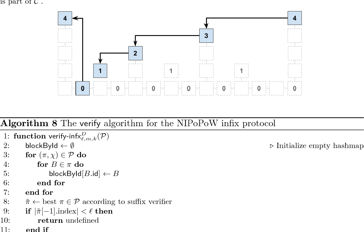 Non Interactive Proofs Of Proof Work Level 0 Block Diagram Only Blue Blocks Are Included In The