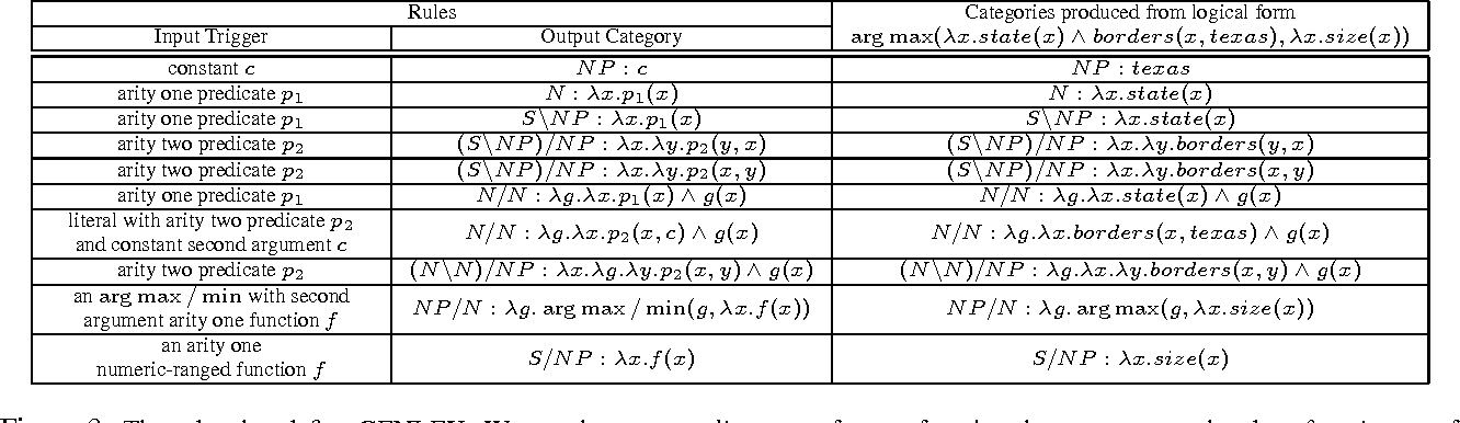 Figure 2 for Learning to Map Sentences to Logical Form: Structured Classification with Probabilistic Categorial Grammars