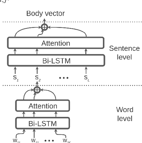 Figure 1 for A Deep Learning Model with Hierarchical LSTMs and Supervised Attention for Anti-Phishing