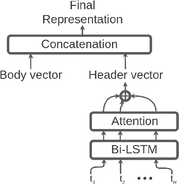 Figure 3 for A Deep Learning Model with Hierarchical LSTMs and Supervised Attention for Anti-Phishing